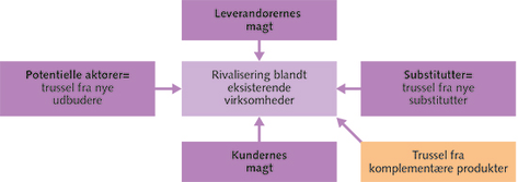 Figur 3.9