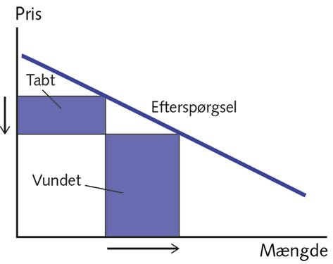 Figur 4.11