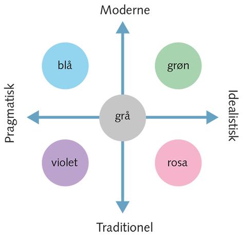 Figur 4.3