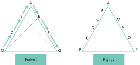 Figur 7.3
