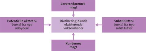 Figur 3.8