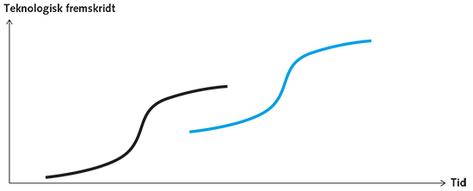 Figur 1.5