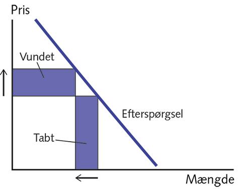 Figur 4.10