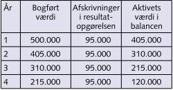 5.5: Afskrivninger - kan ses i BÅDE resultatopgørelsen og i balancen