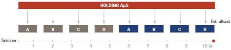 2.6: Finansiering af virksomheden