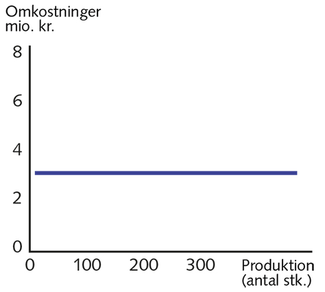 Figur 5.2
