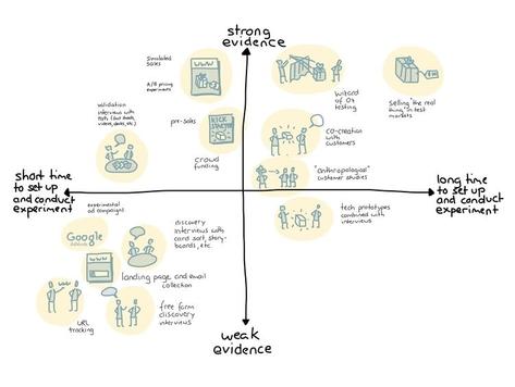 1.5: Innovation - former og typer